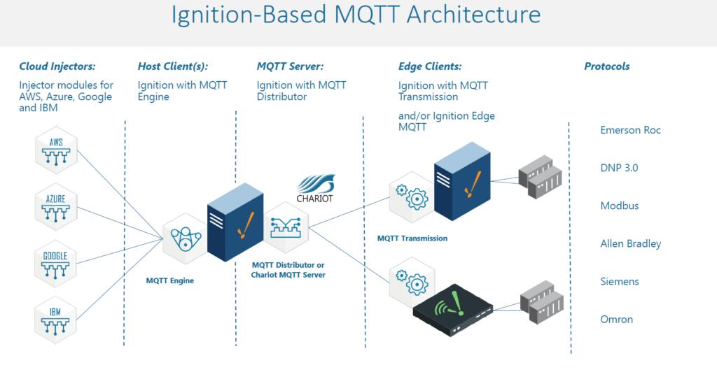 MQTT IIoT Recipe Image