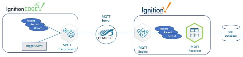 MQTT Recorder Application Note Image
